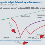Airlines – a leading economic indicator?
