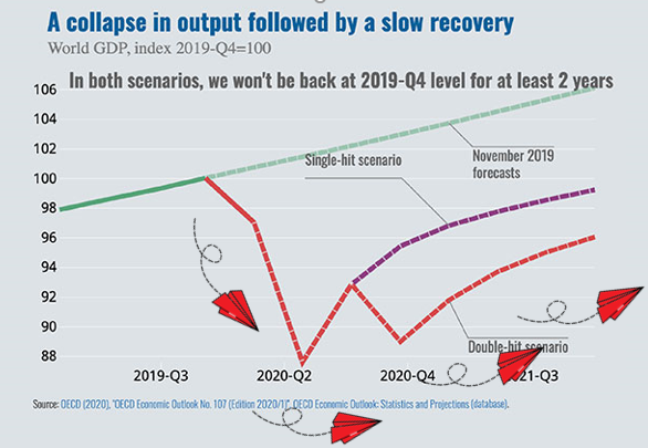 Airlines and Economic Recovery