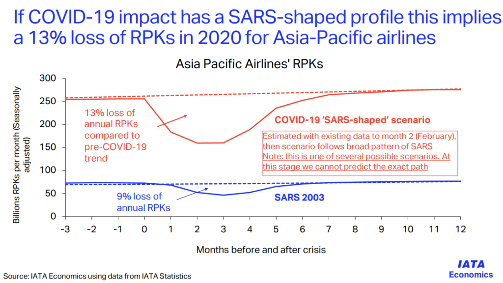 COVID-19 impact for Asia-Pacific airlines
