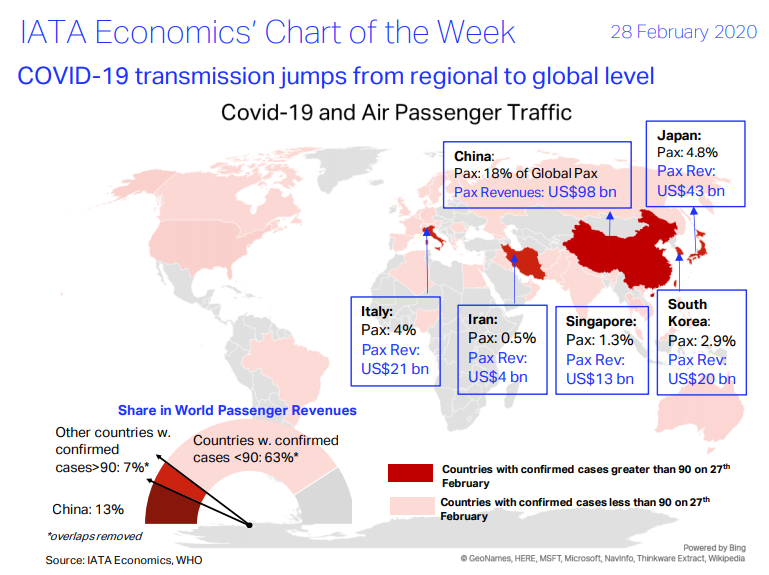 IATA Economics' Chart of the Week  - COVID-19 transmission jumps from regional to global level