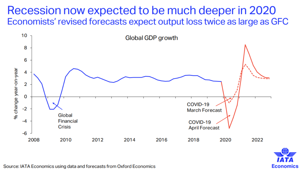 IATA - Recession now expected to be much deeper in 2020