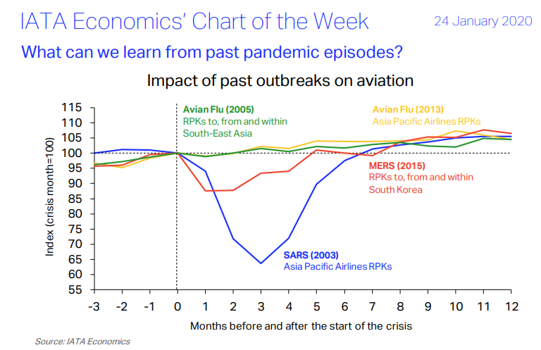 IATA Economics's Chart of the Week - What can we learn from past pandemic episodes?