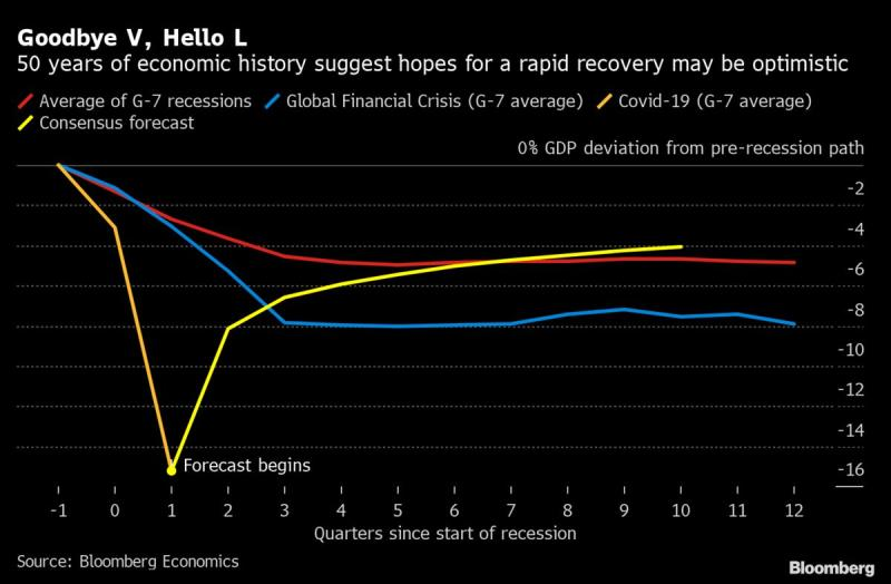 Bloomberg L or V Shaped Recovery