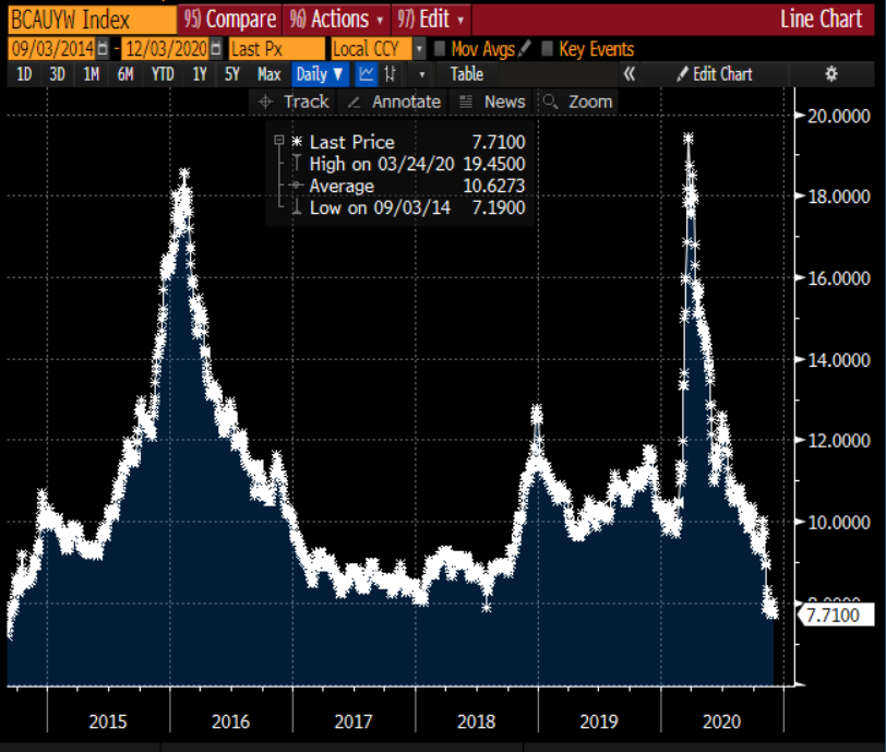 Chart of Yields on CCC rated bonds at the lowest since 2014.